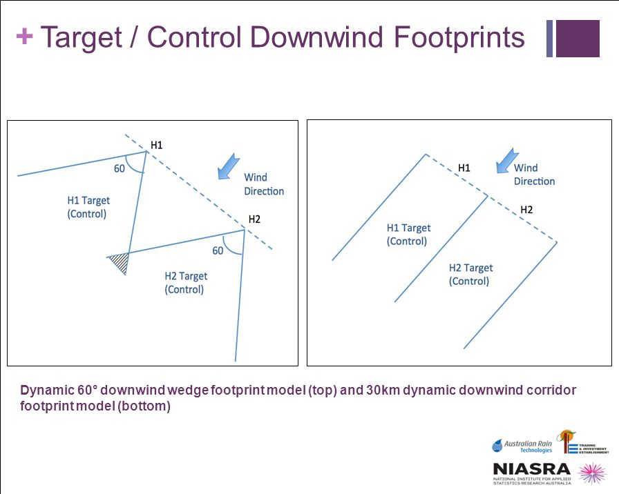 Target / Control Downwind Footprints
