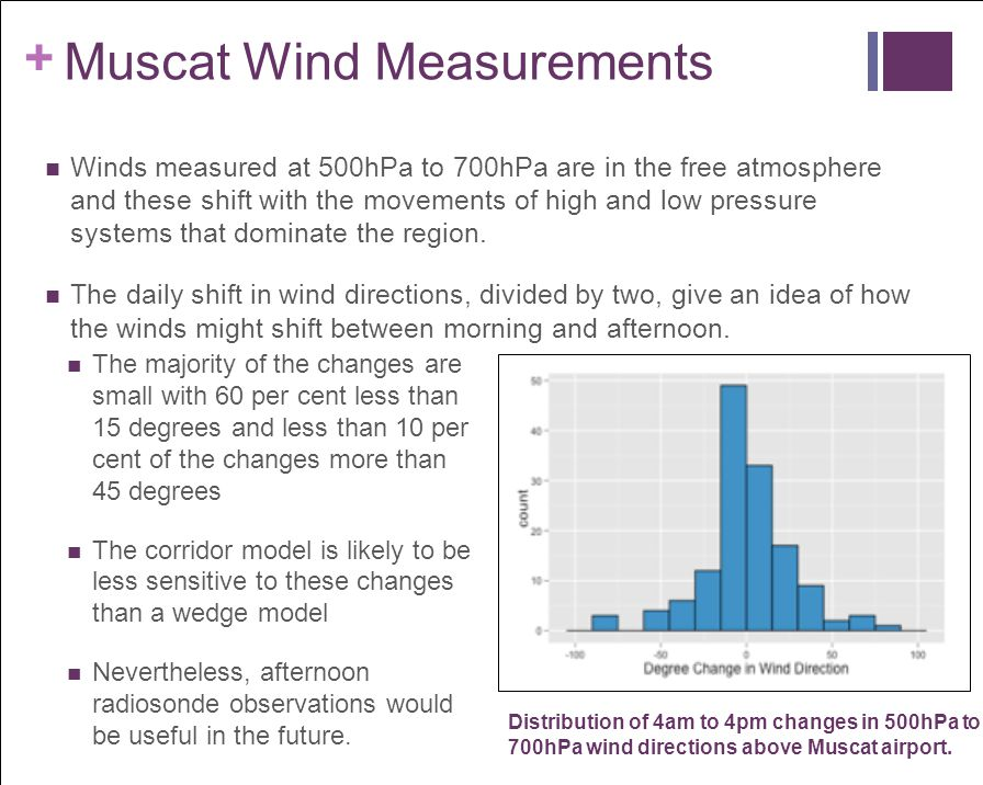 Muscat Wind Measurements