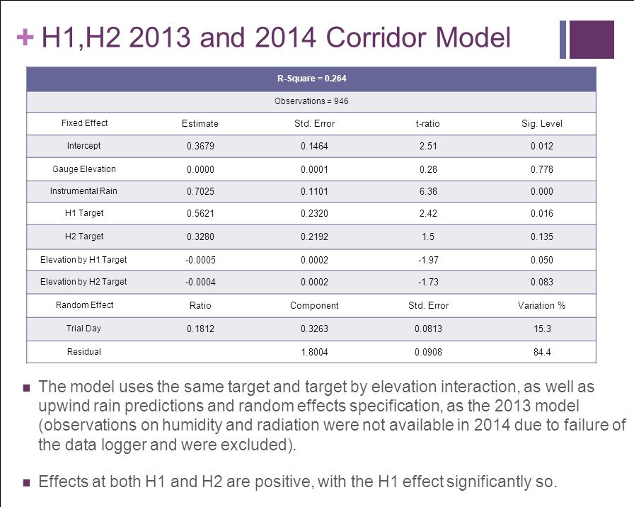 H1,H2 2013 and 2014 Corridor Model R-Square = 0.264. Observations = 946. Fixed Effect. Estimate.