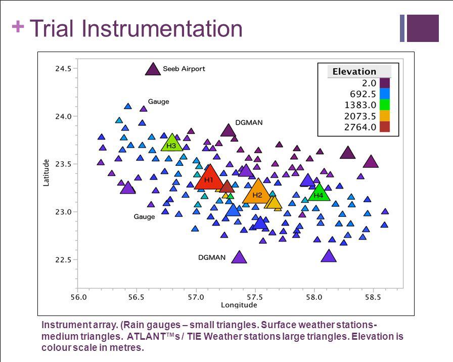 Trial Instrumentation