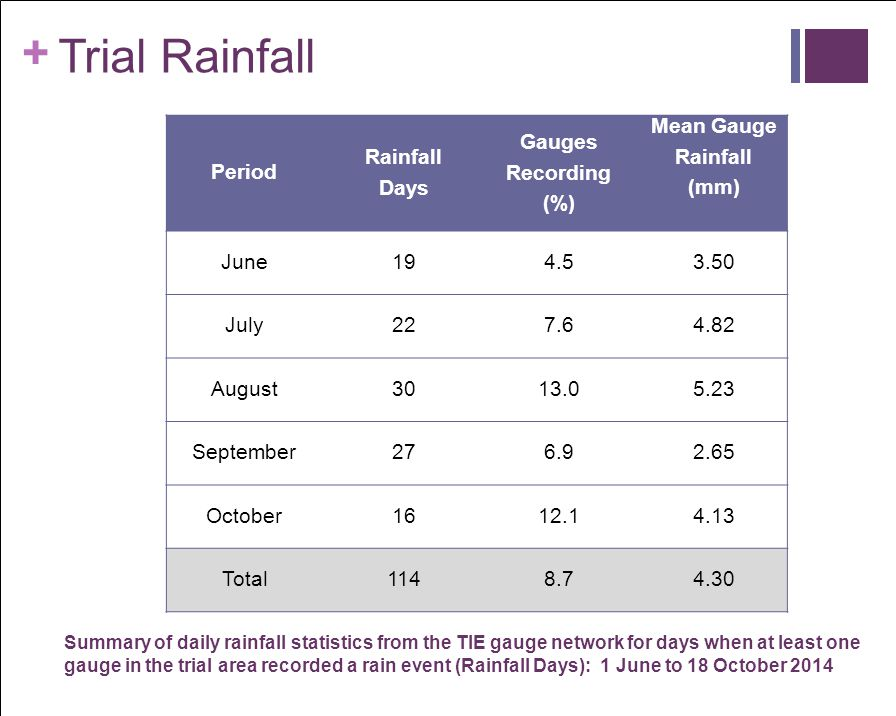 Trial Rainfall Period Rainfall Days Gauges Recording (%) Mean Gauge