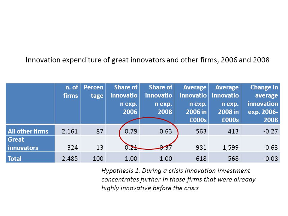 Innovation expenditure of great innovators and other firms, 2006 and 2008