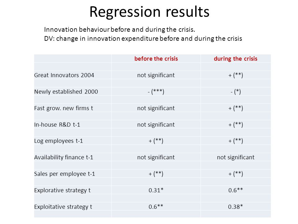 Regression results Innovation behaviour before and during the crisis.