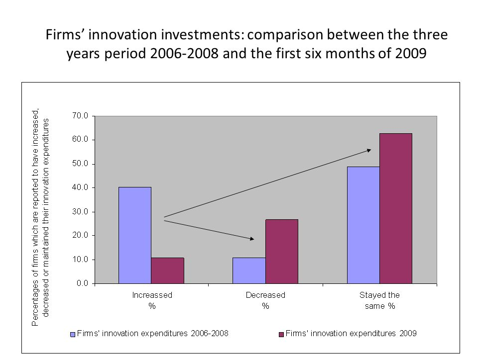 Firms' innovation investments: comparison between the three years period 2006-2008 and the first six months of 2009