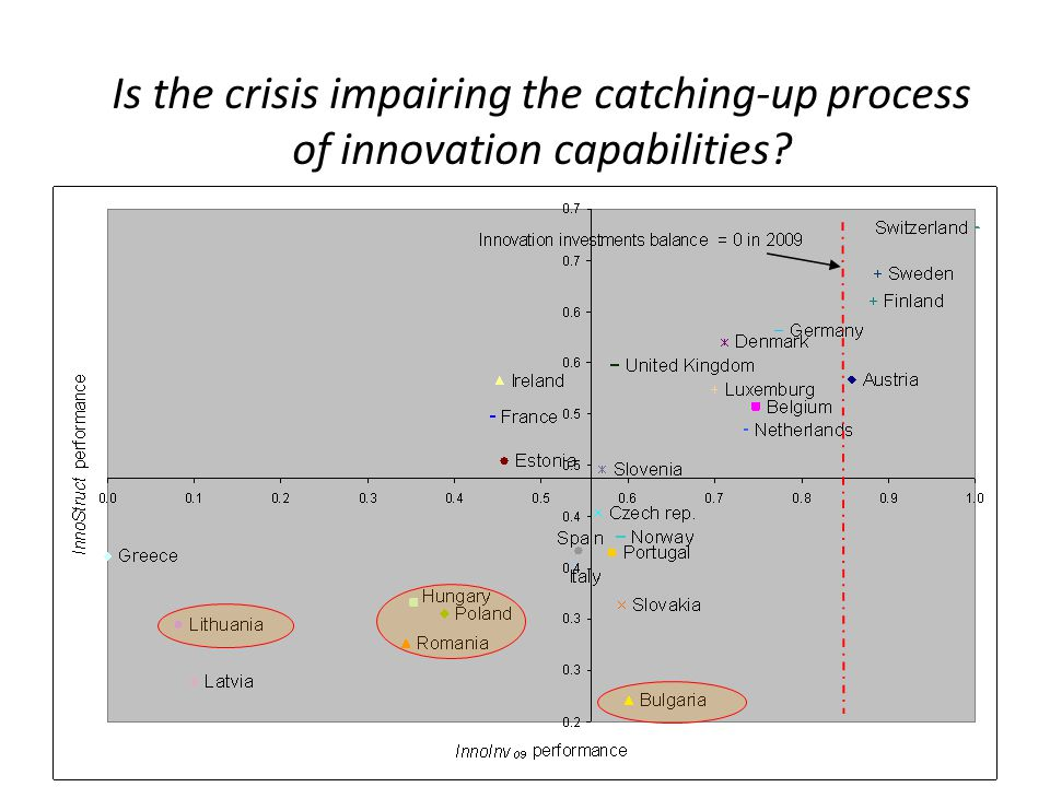 Is the crisis impairing the catching-up process of innovation capabilities