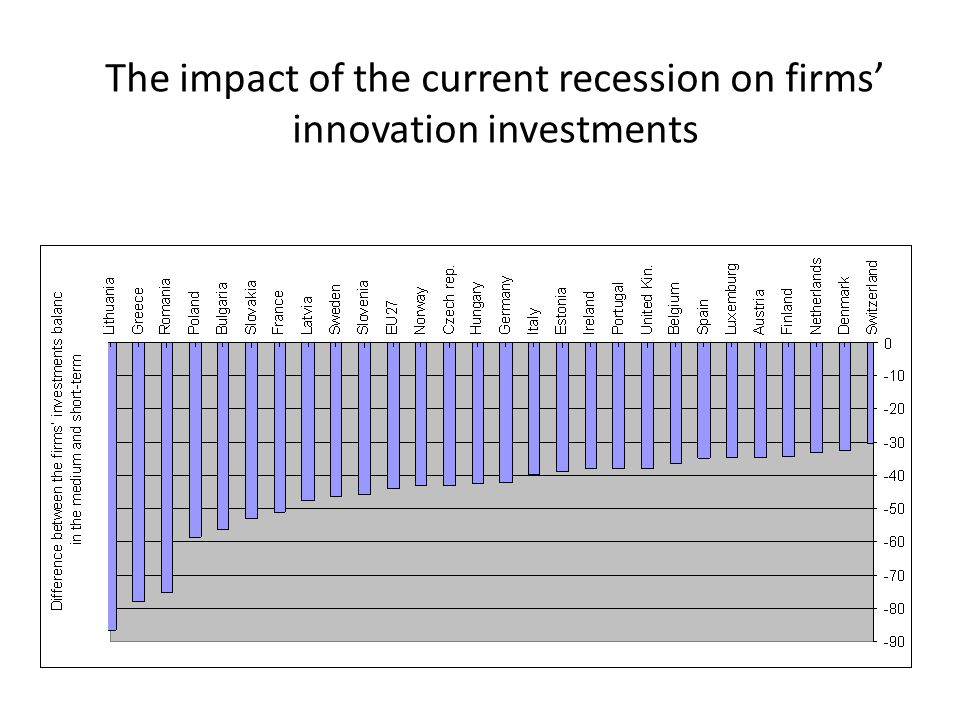 The impact of the current recession on firms' innovation investments