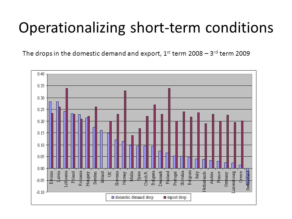 Operationalizing short-term conditions