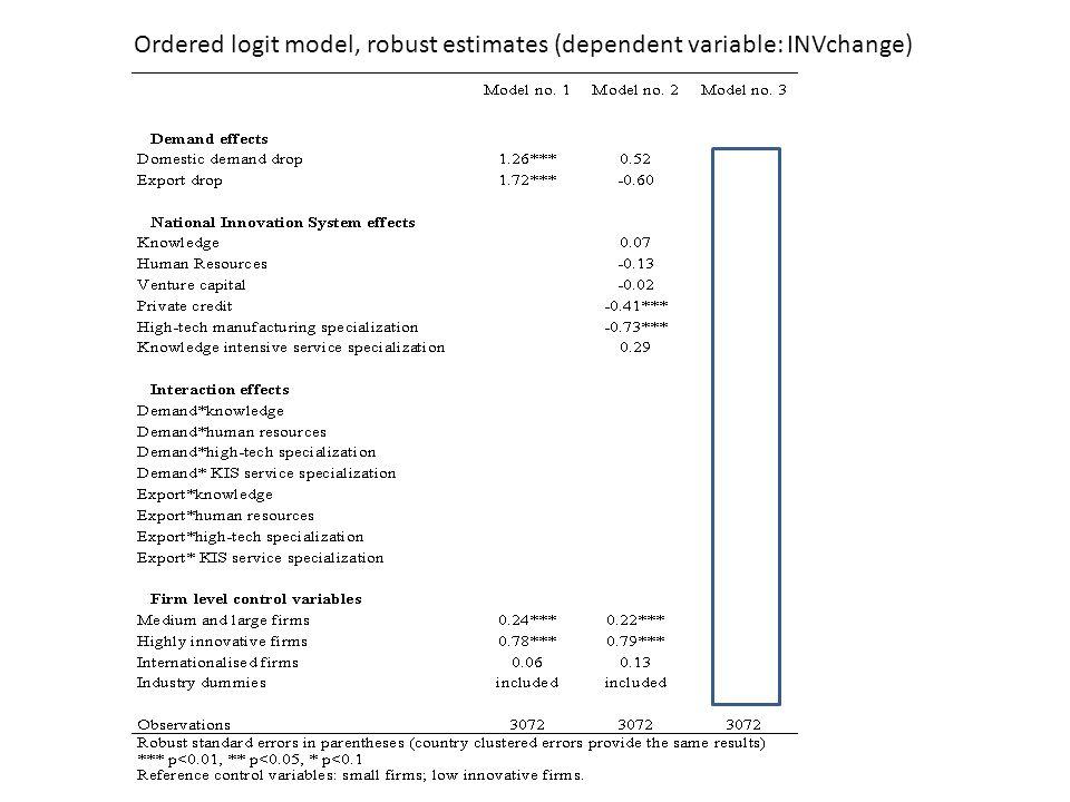 Ordered logit model, robust estimates (dependent variable: INVchange)