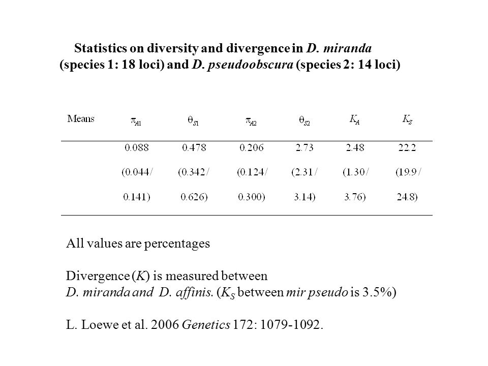 Statistics on diversity and divergence in D. miranda