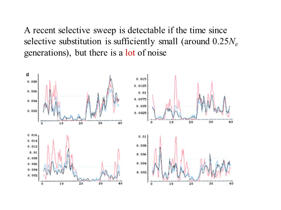 A recent selective sweep is detectable if the time since selective substitution is sufficiently small (around 0.25Ne generations), but there is a lot of noise