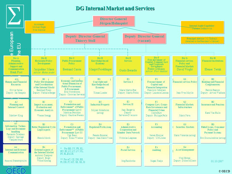 DG Internal Market and Services