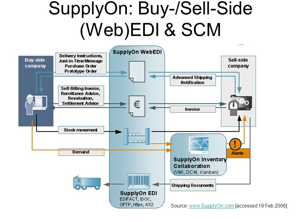 Hoofdstuk 10 E Commerce