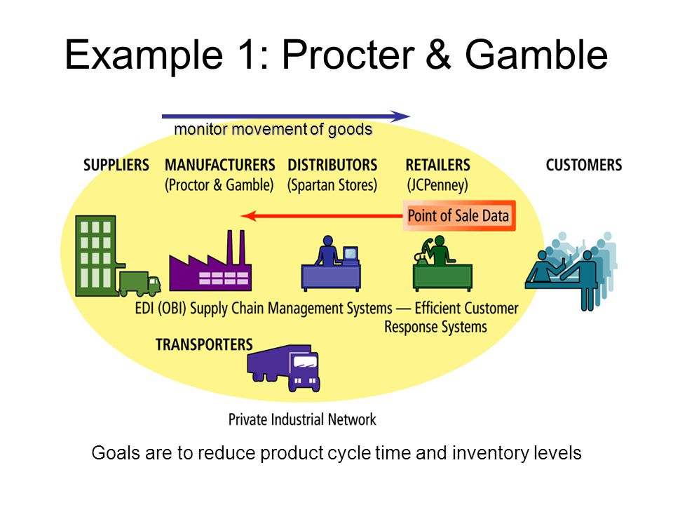 procter and gamble value chain Successful sustainability strategy: procter & gamble case franco lucà completion date: may 17 th 2016 case approved by: dr bettina palazzo  1 executive summary this case study examines procter & gamble's (p&g's) journey towards true sustainability p&g is  all regions and throughout the whole value chain—do not recognise the.
