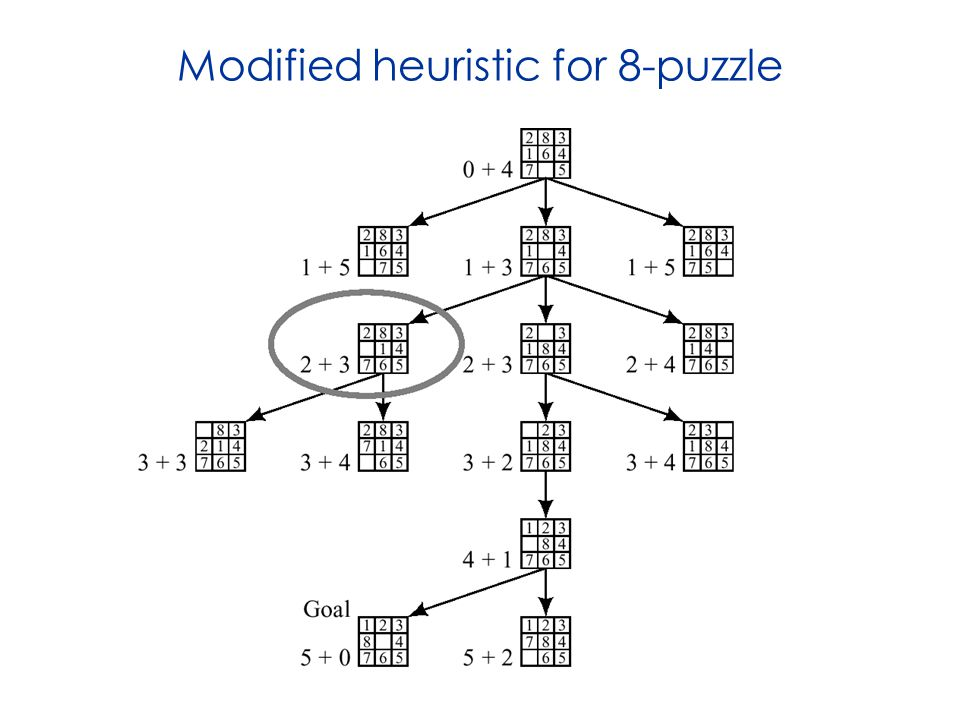 Modified heuristic for 8-puzzle