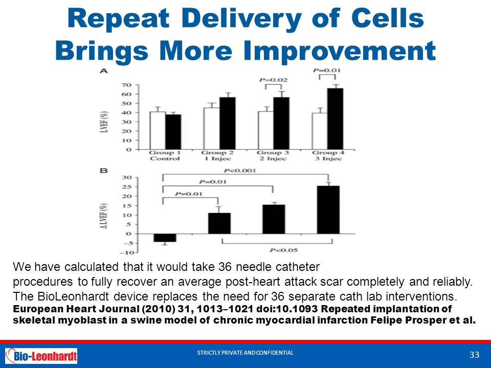 Repeat Delivery of Cells Brings More Improvement