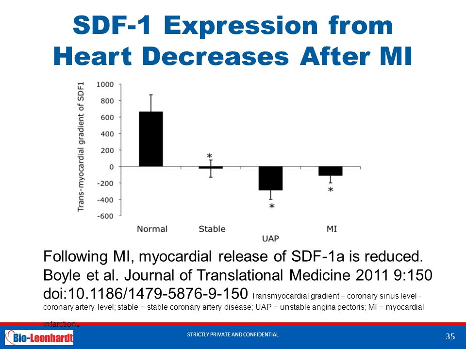 SDF-1 Expression from Heart Decreases After MI