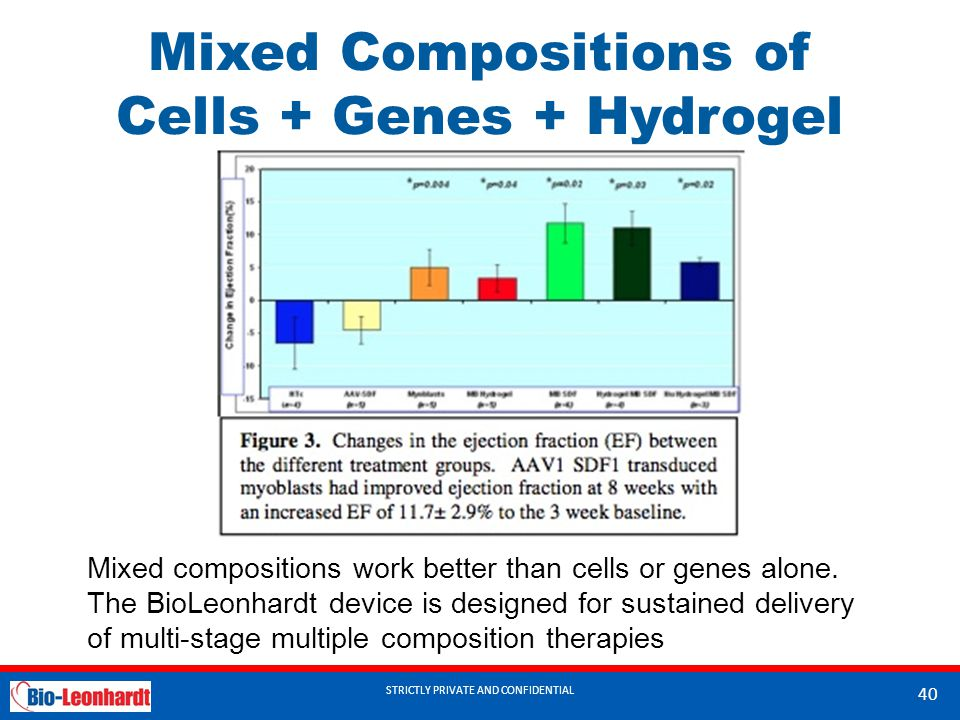Mixed Compositions of Cells + Genes + Hydrogel