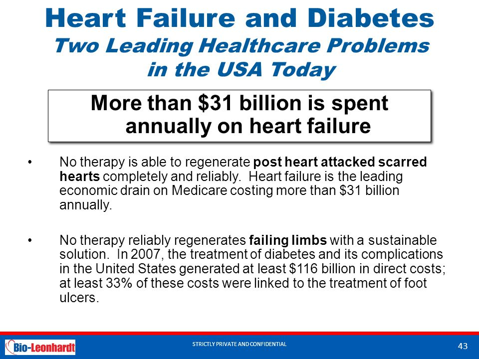 More than $31 billion is spent annually on heart failure