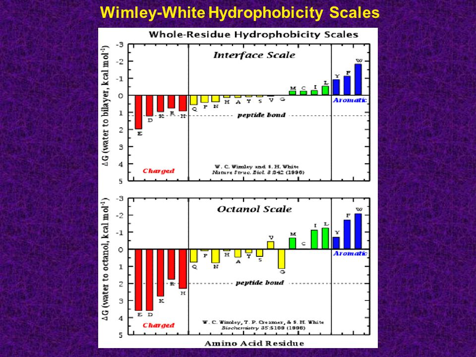 Wimley-White Hydrophobicity Scales