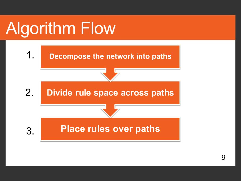 Divide rule space across paths Decompose the network into paths