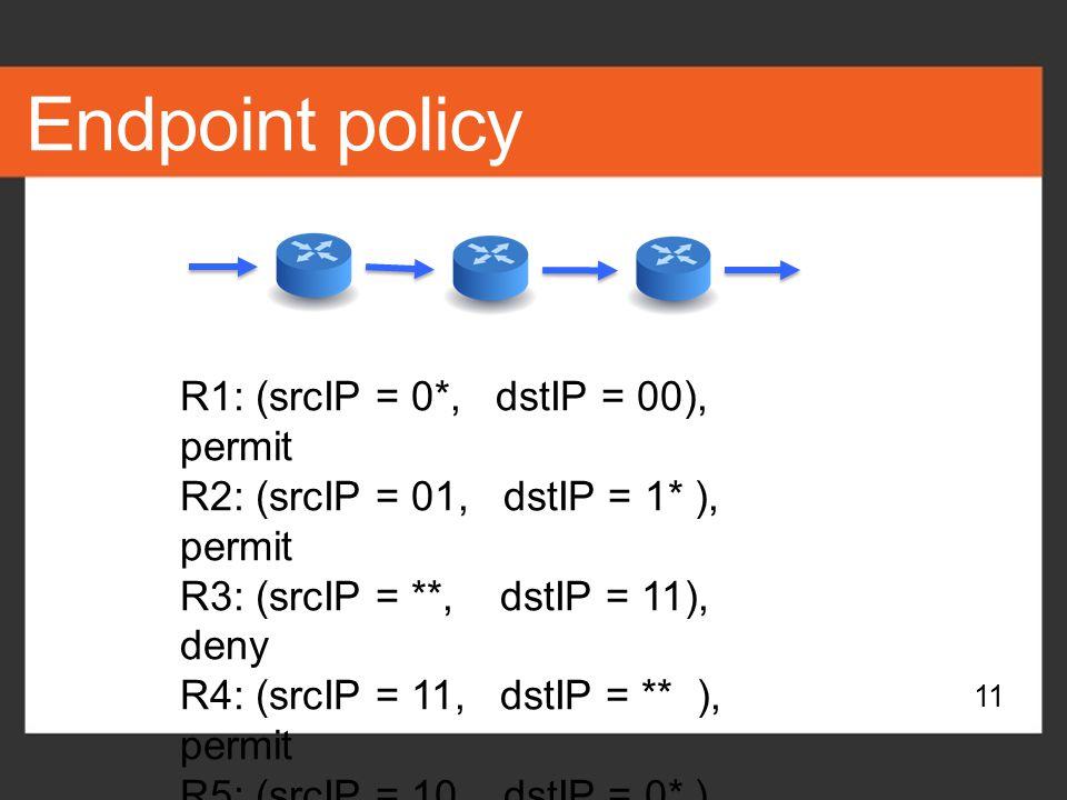 Endpoint policy R1: (srcIP = 0*, dstIP = 00), permit