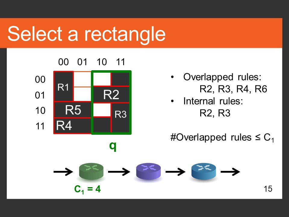 Select a rectangle R2 R5 R4 q Overlapped rules: R2, R3, R4, R6