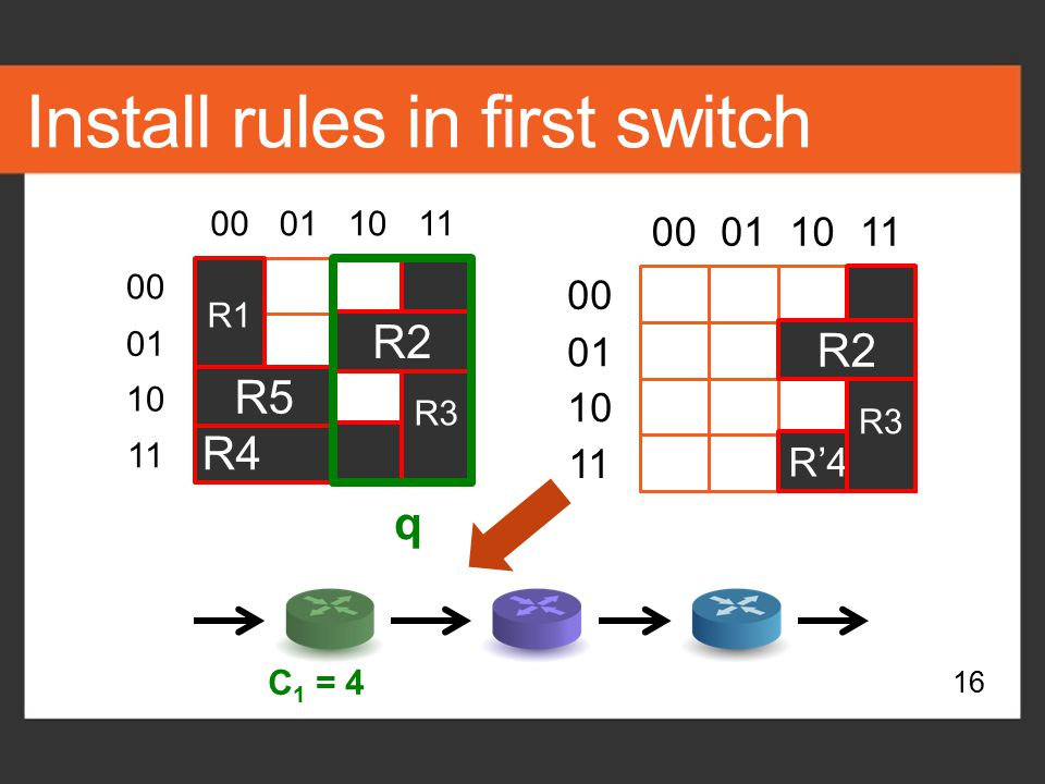 Install rules in first switch