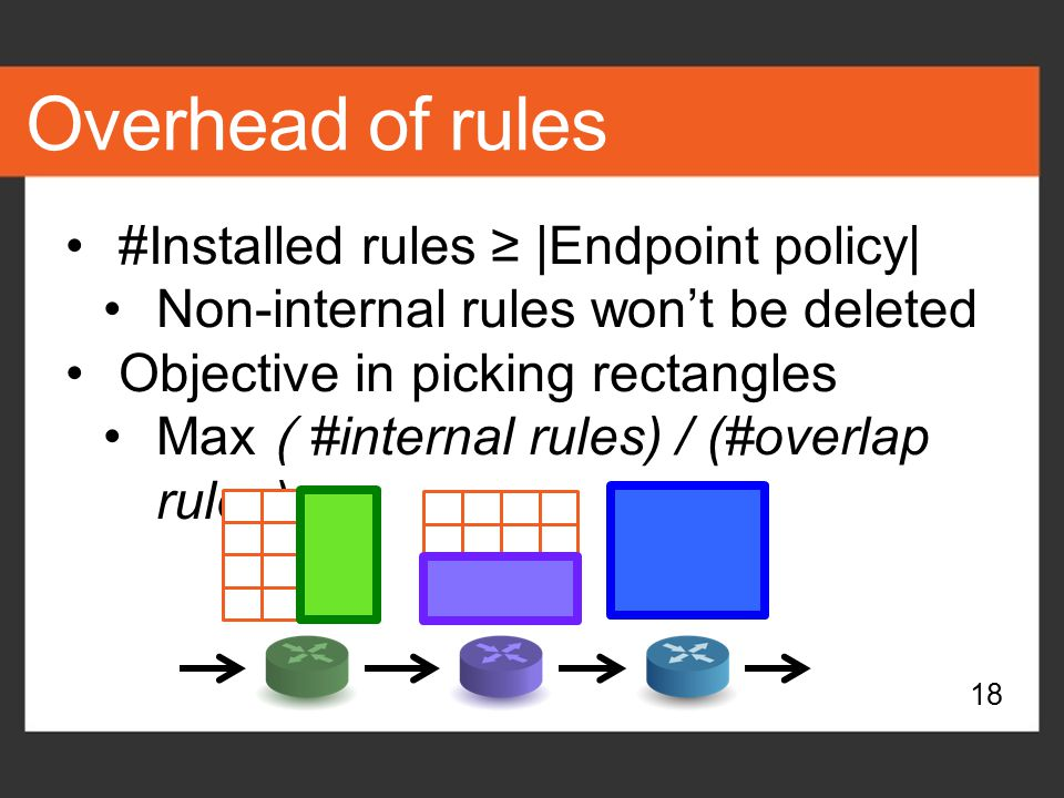 Overhead of rules #Installed rules ≥ |Endpoint policy|