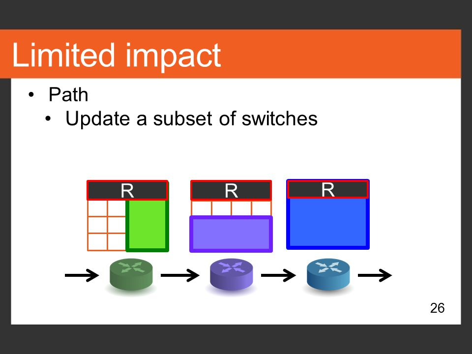 Limited impact Path Update a subset of switches R R R 26