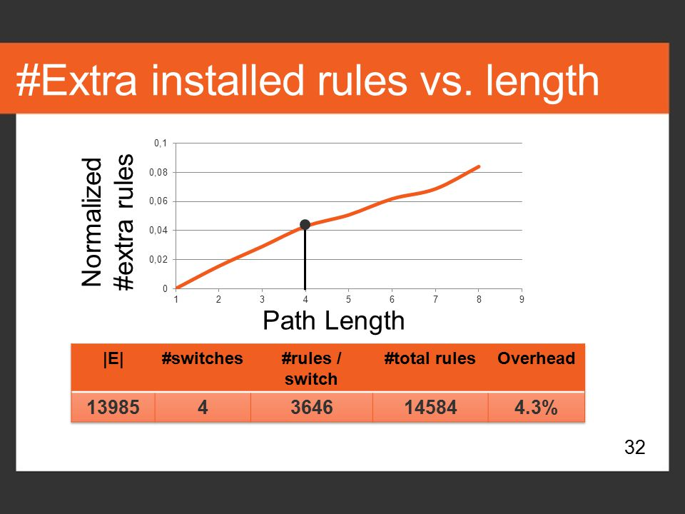 #Extra installed rules vs. length