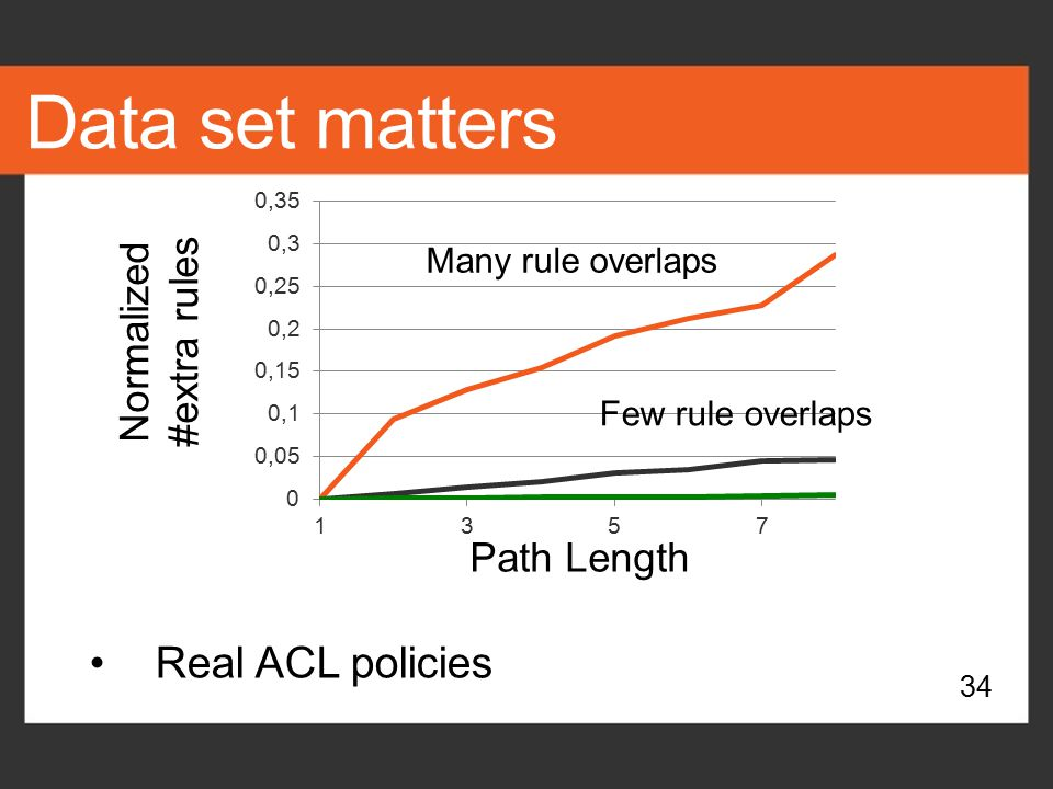 Data set matters Real ACL policies Normalized #extra rules Path Length