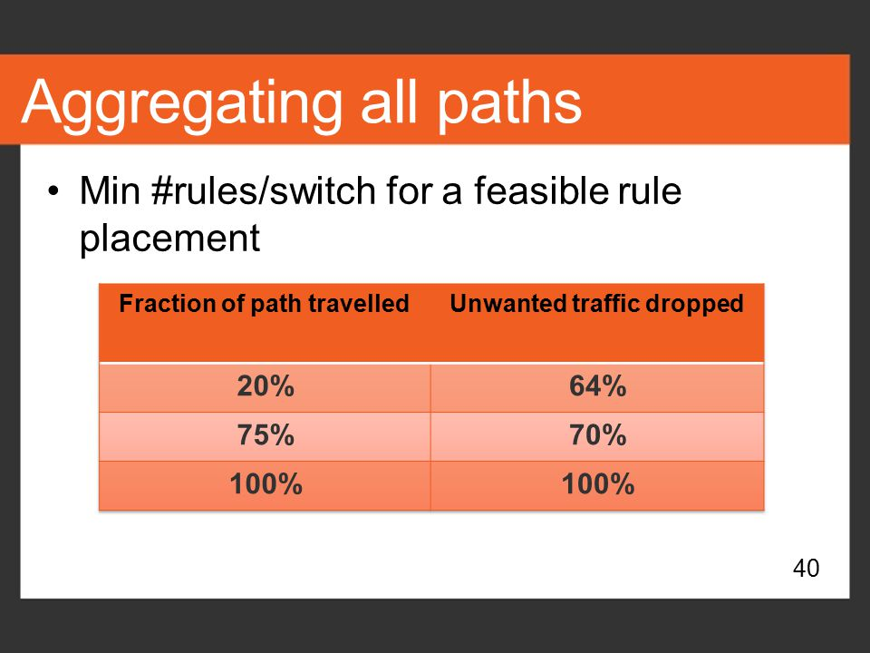 Fraction of path travelled Unwanted traffic dropped