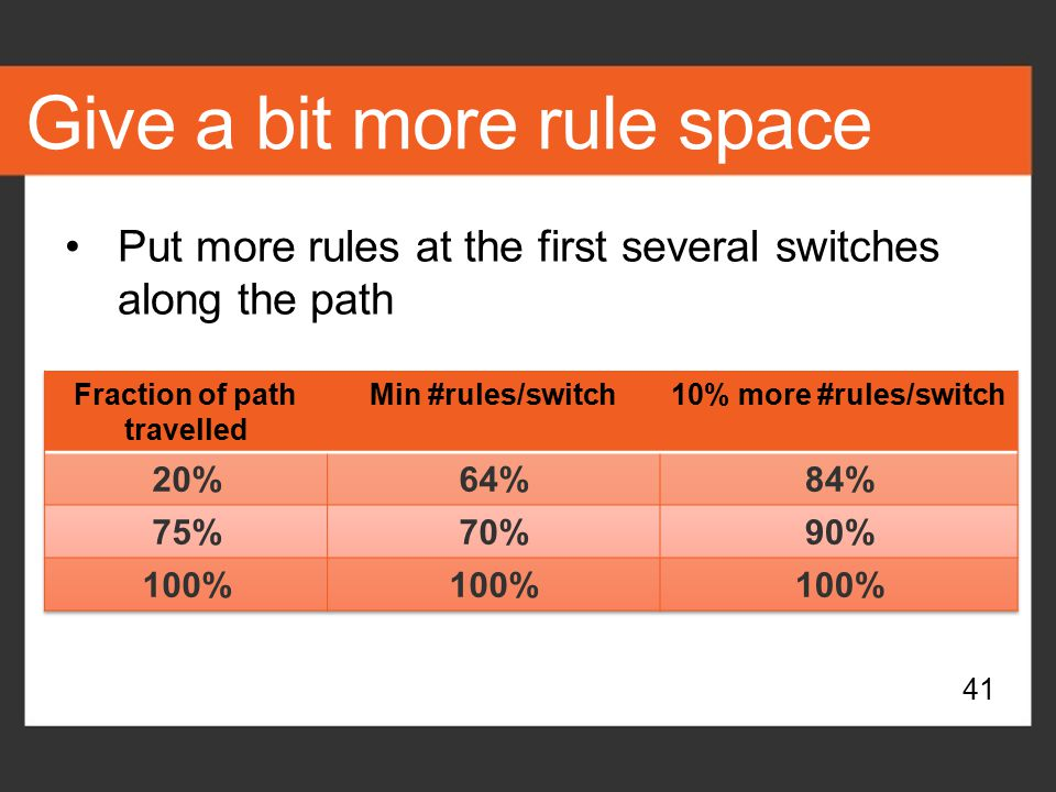 Give a bit more rule space