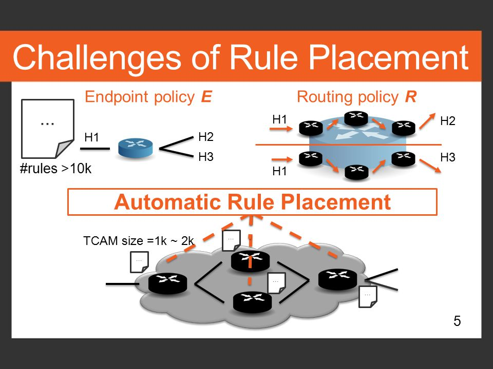 Challenges of Rule Placement