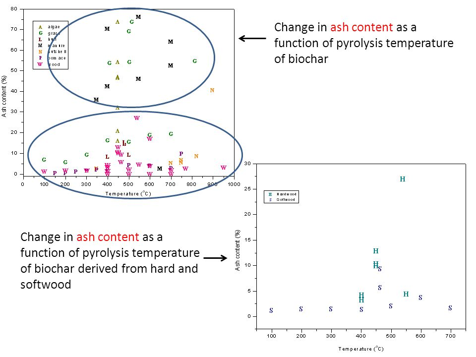 Change in ash content as a function of pyrolysis temperature of biochar