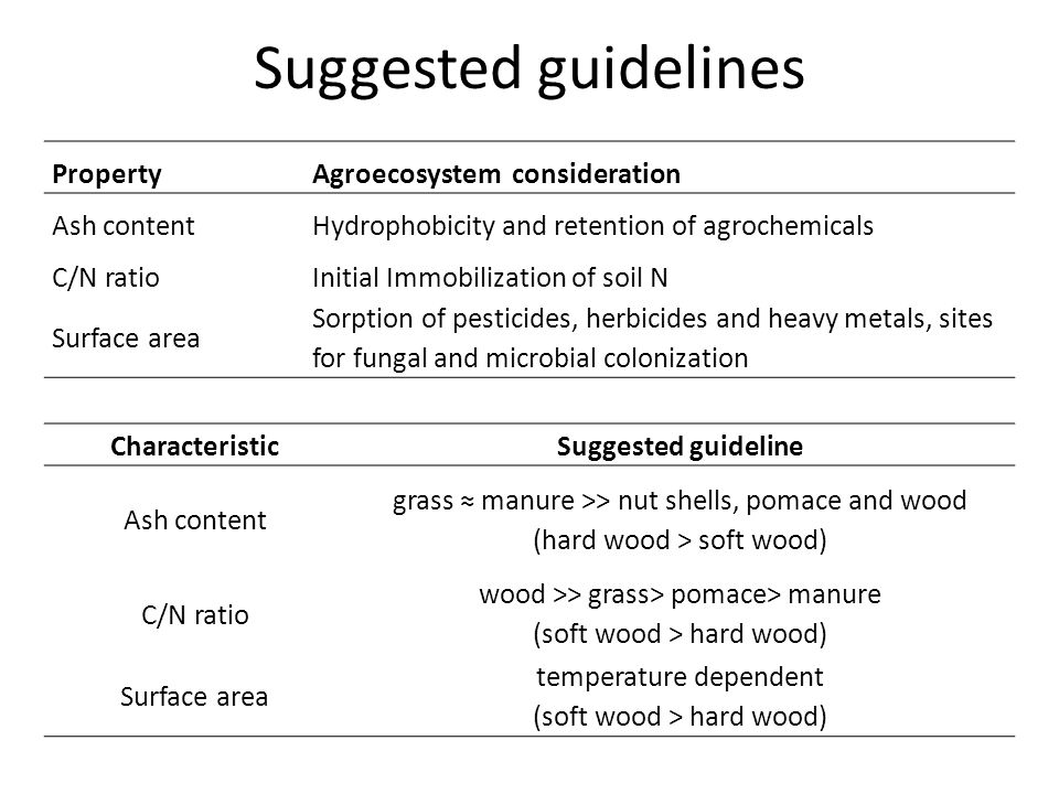 Suggested guidelines Property Agroecosystem consideration Ash content