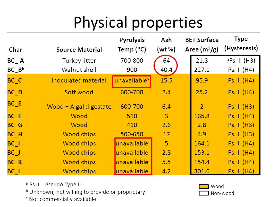 Physical properties Char Source Material Pyrolysis Temp (°C)