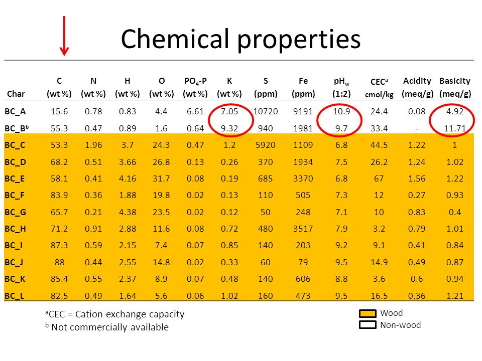 Chemical properties aCEC = Cation exchange capacity