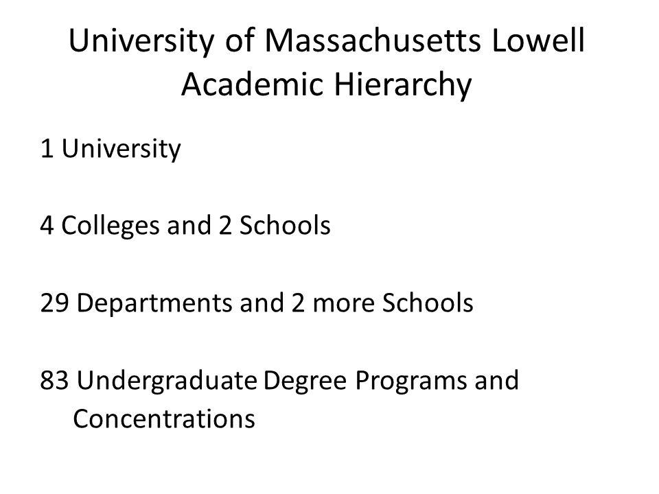 University of Massachusetts Lowell Academic Hierarchy