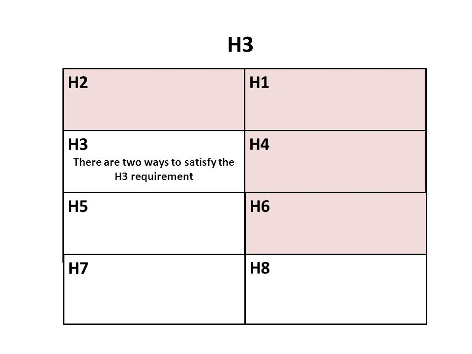 There are two ways to satisfy the H3 requirement