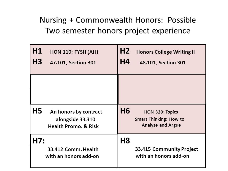 Nursing + Commonwealth Honors: Possible