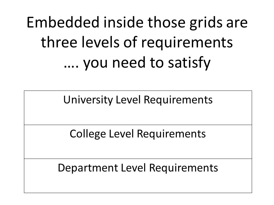 Embedded inside those grids are three levels of requirements …