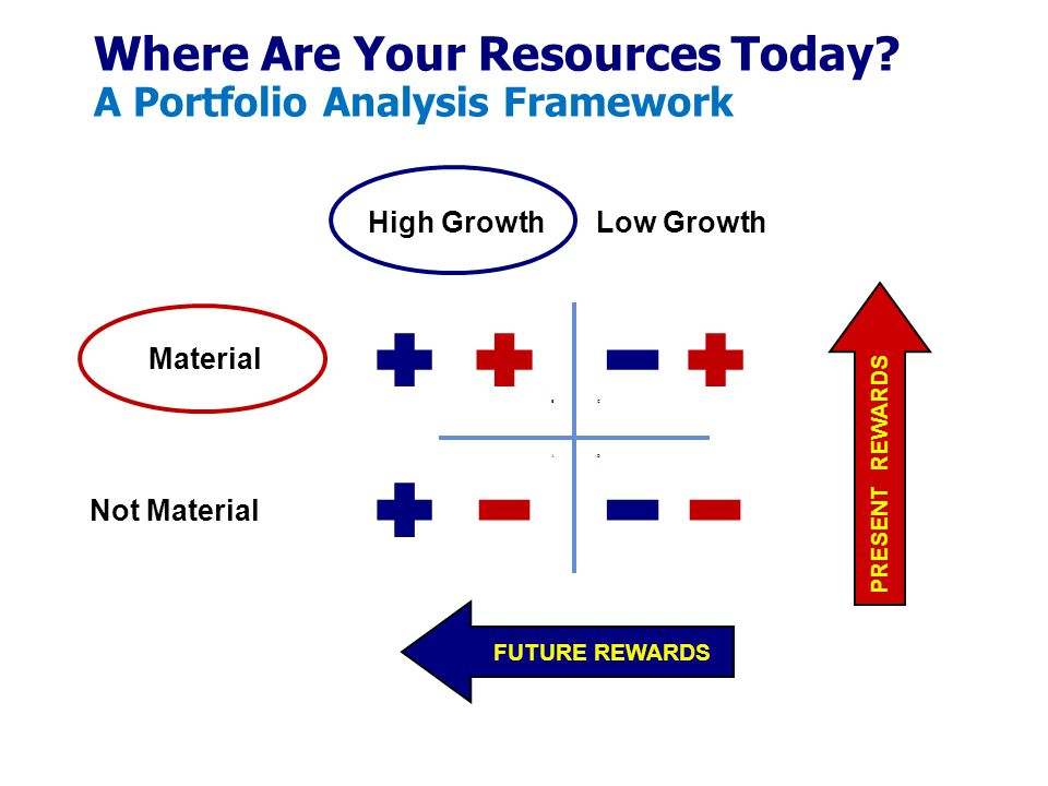 Where Are Your Resources Today A Portfolio Analysis Framework