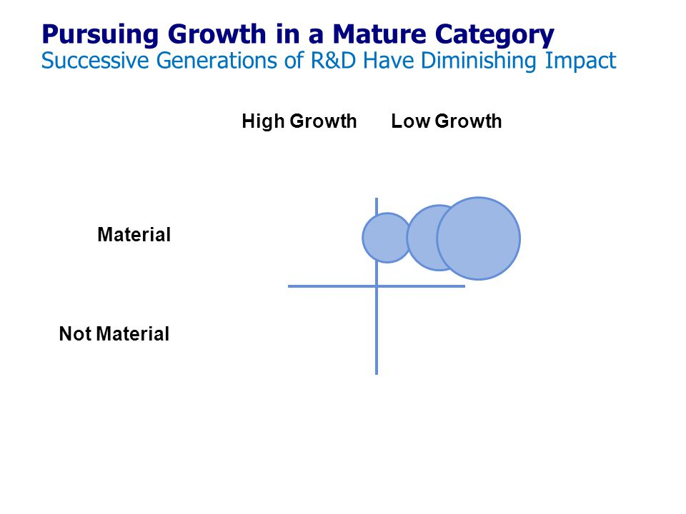 Pursuing Growth in a Mature Category Successive Generations of R&D Have Diminishing Impact