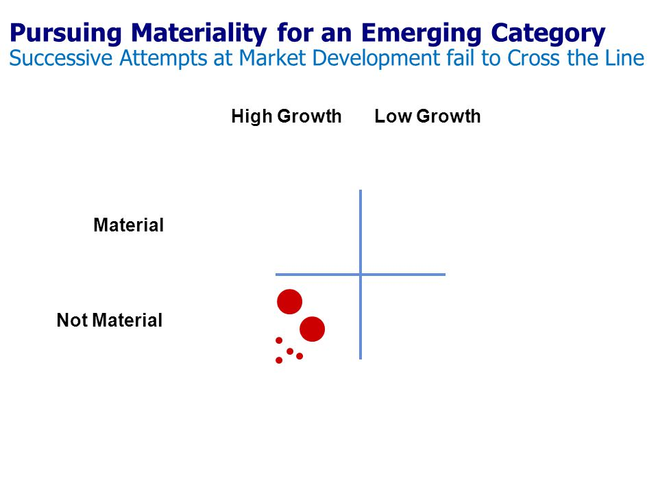 Pursuing Materiality for an Emerging Category Successive Attempts at Market Development fail to Cross the Line