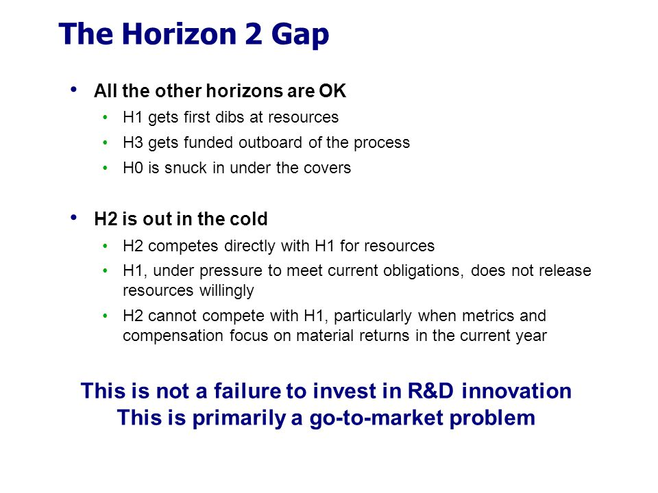 The Horizon 2 Gap This is not a failure to invest in R&D innovation