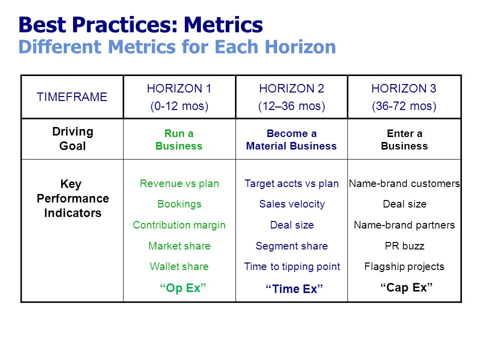 Best Practices: Metrics Different Metrics for Each Horizon