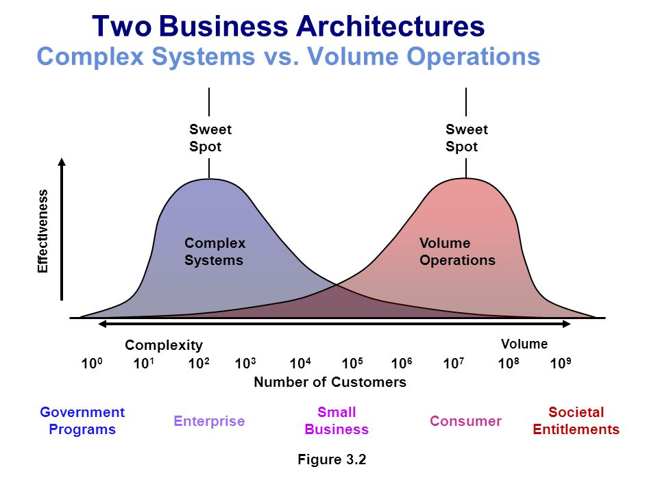 Two Business Architectures Complex Systems vs. Volume Operations