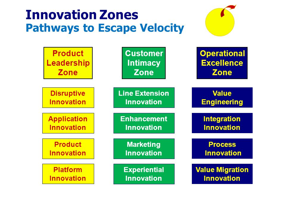 Innovation Zones Pathways to Escape Velocity
