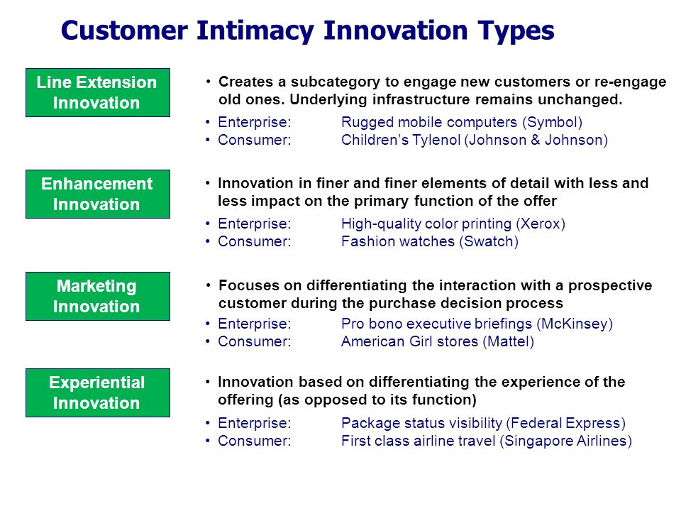 Customer Intimacy Innovation Types